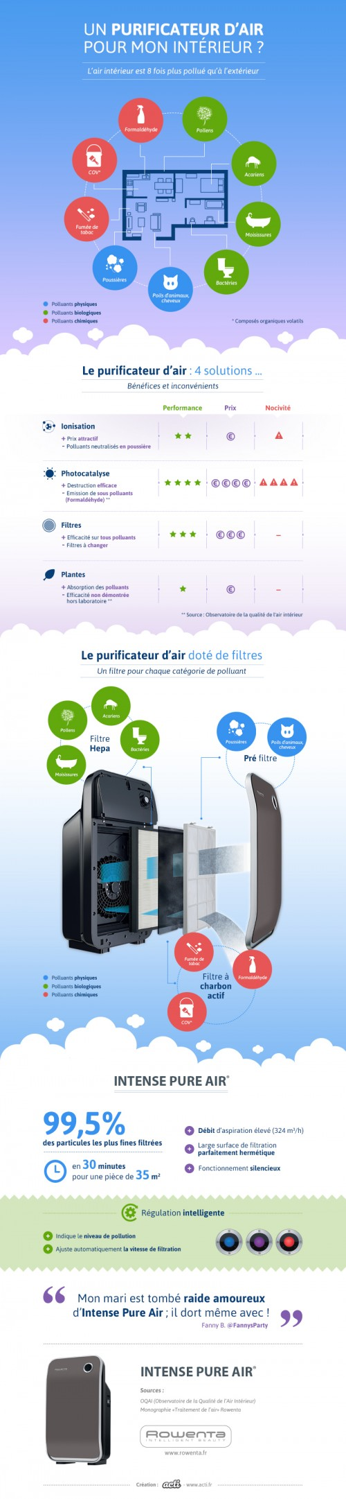 Rowenta-infographie-purificateurs