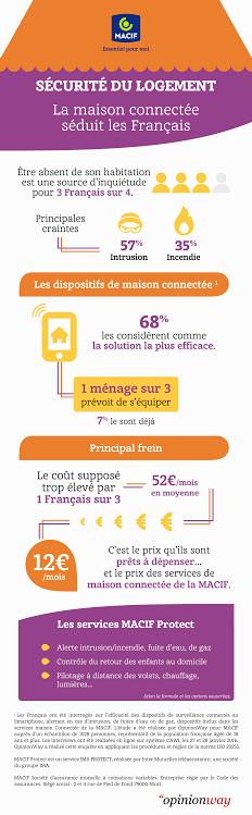 Infographie sur la maison connectée et les risques d'incendie